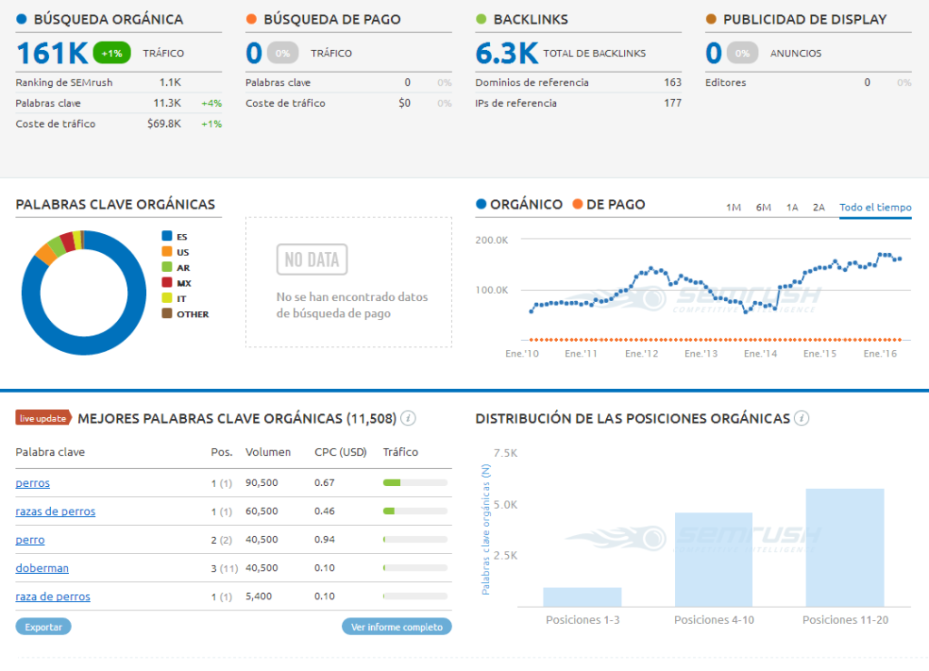 Visión general de semrush